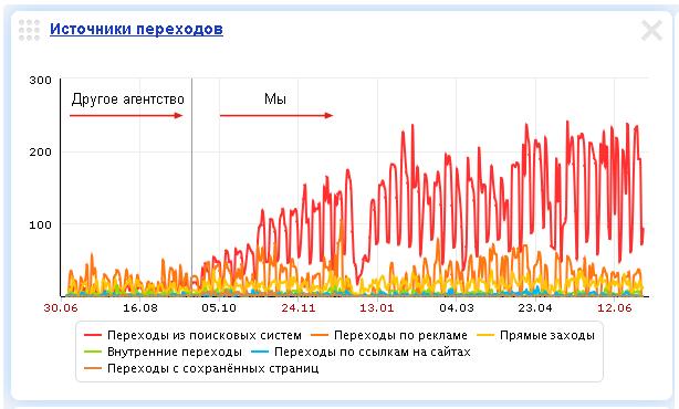 Успешное продвижение сайта в Яндекс